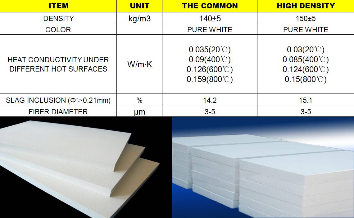 HIGH PRECISION AND HIGH DENSITY ALUMINUM SILICATE BOARD