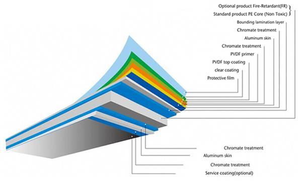 PVDF alucobond aluminum compostie panel, acp, acm