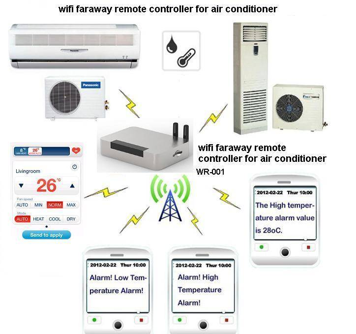 smart Mobile apk soft Faraway remote controller for air conditioner and heat pump by Wi-Fi