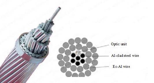 optical fiber composite overhead phase conductor(OPPC)