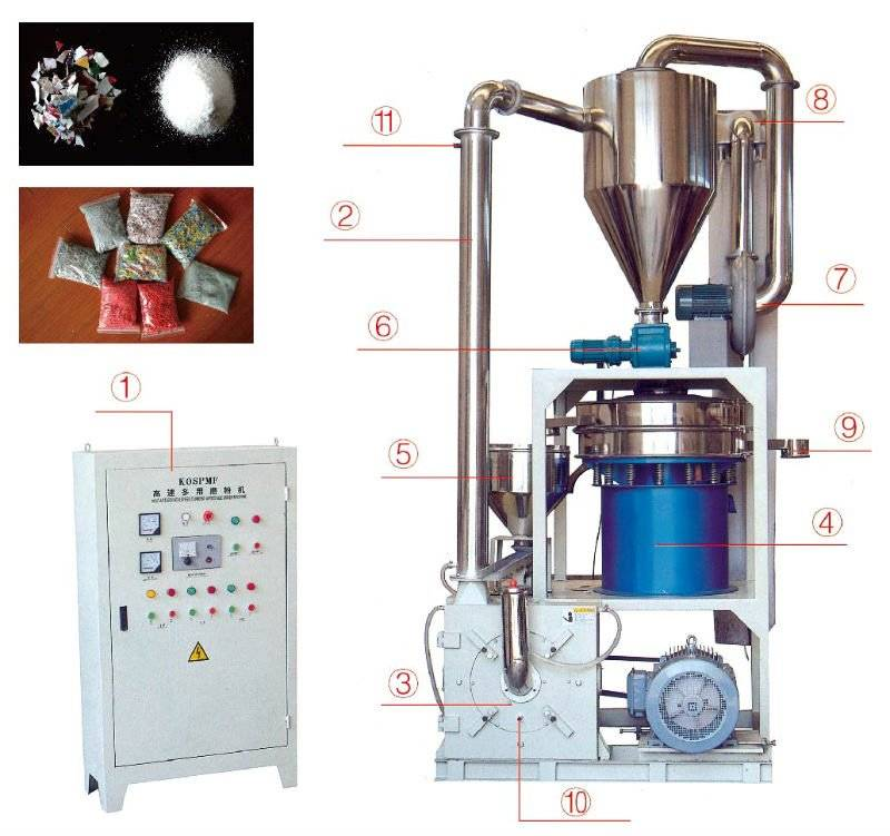 New Type Vertical High-speed Disk Plastic Grinder/Mill