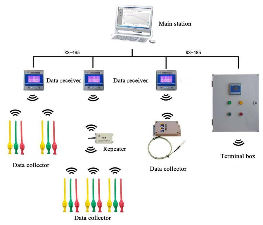 Wireless Temperature Measurement & Management System
