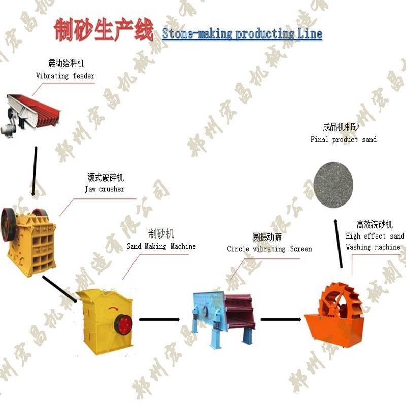 Professional Sand Making Line Manufacturer