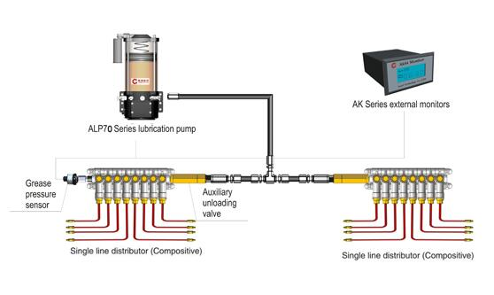 Centralized lubrication system manufacturer AL70 Series