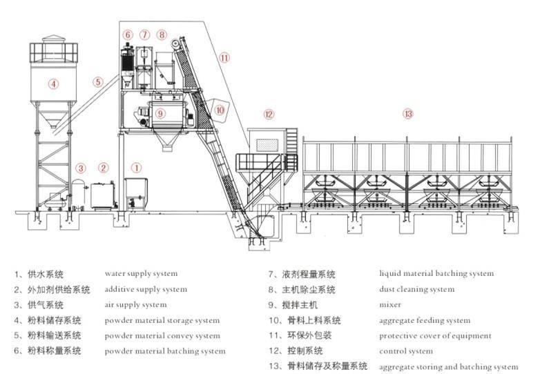 HZS35 Concrete Mixing Plant