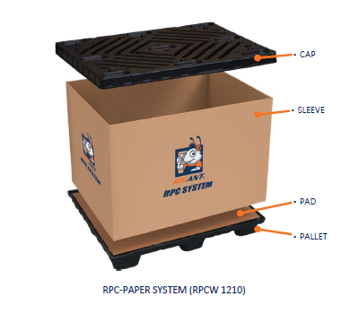 REUSABLE PACKAGING SOLUTION