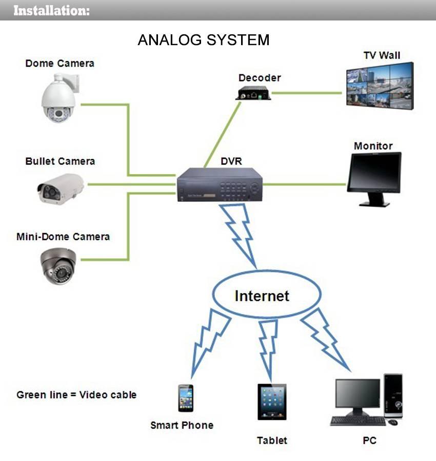 AHD 1.3MP 960P HD Camera 36 IR Night Vision IR Camera