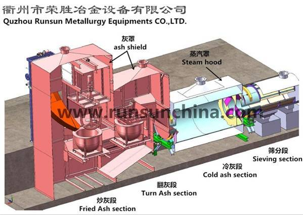 Aluminum Dross Recovery Machine