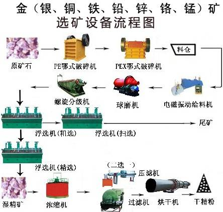 beneficiation production line Mining Machinery