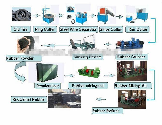 Nylon Fiber Separator/used tire recycling plant