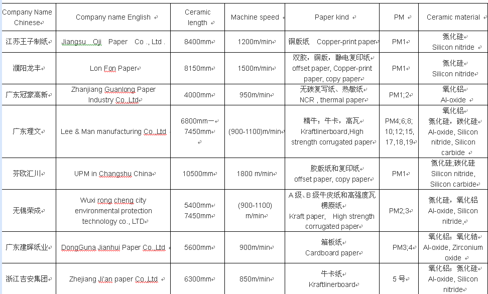 Customer reference from paper mills in China