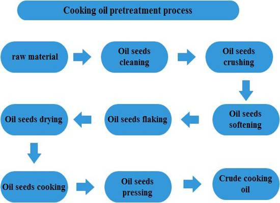 China best supplier sesame oil production line for sale