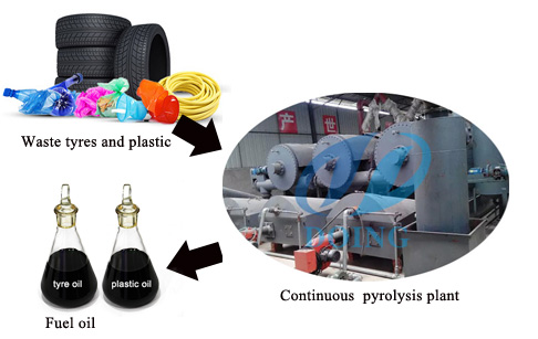 Continuous waste tyre and plastic pyrolysis plant