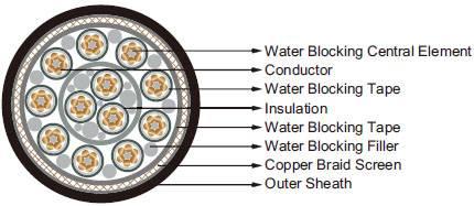 Longitudinally Water Blocked Submarine Cable