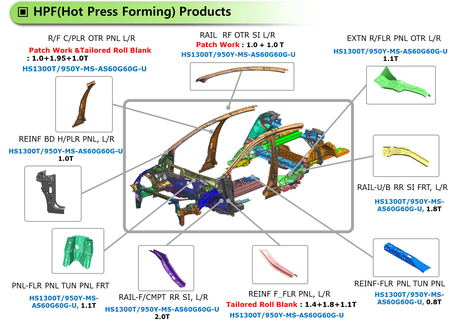 production technology of Hot Press Forming