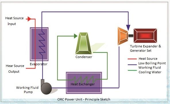 ORC Power Unit