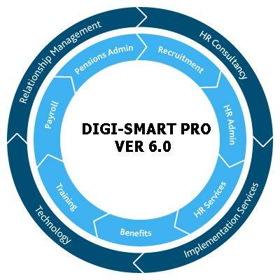 DIGI- HRM SOFTWARE,Dubai,UAE