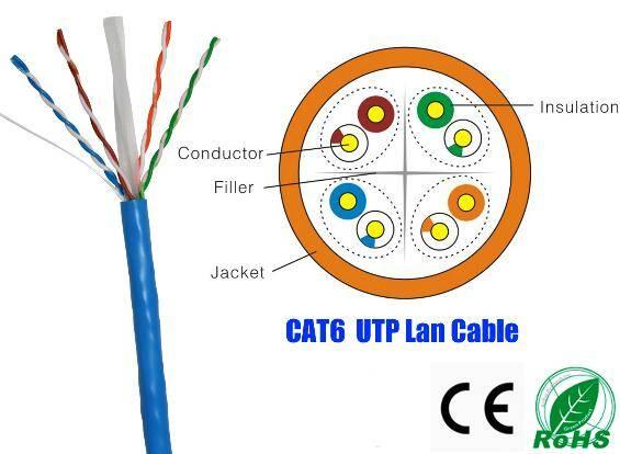 Top Quality Category UTP CAT6