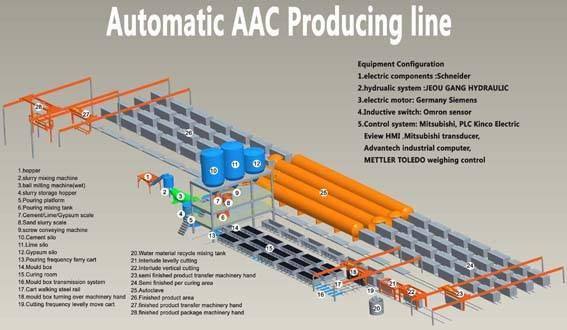 AAC Block Plant & Machinery