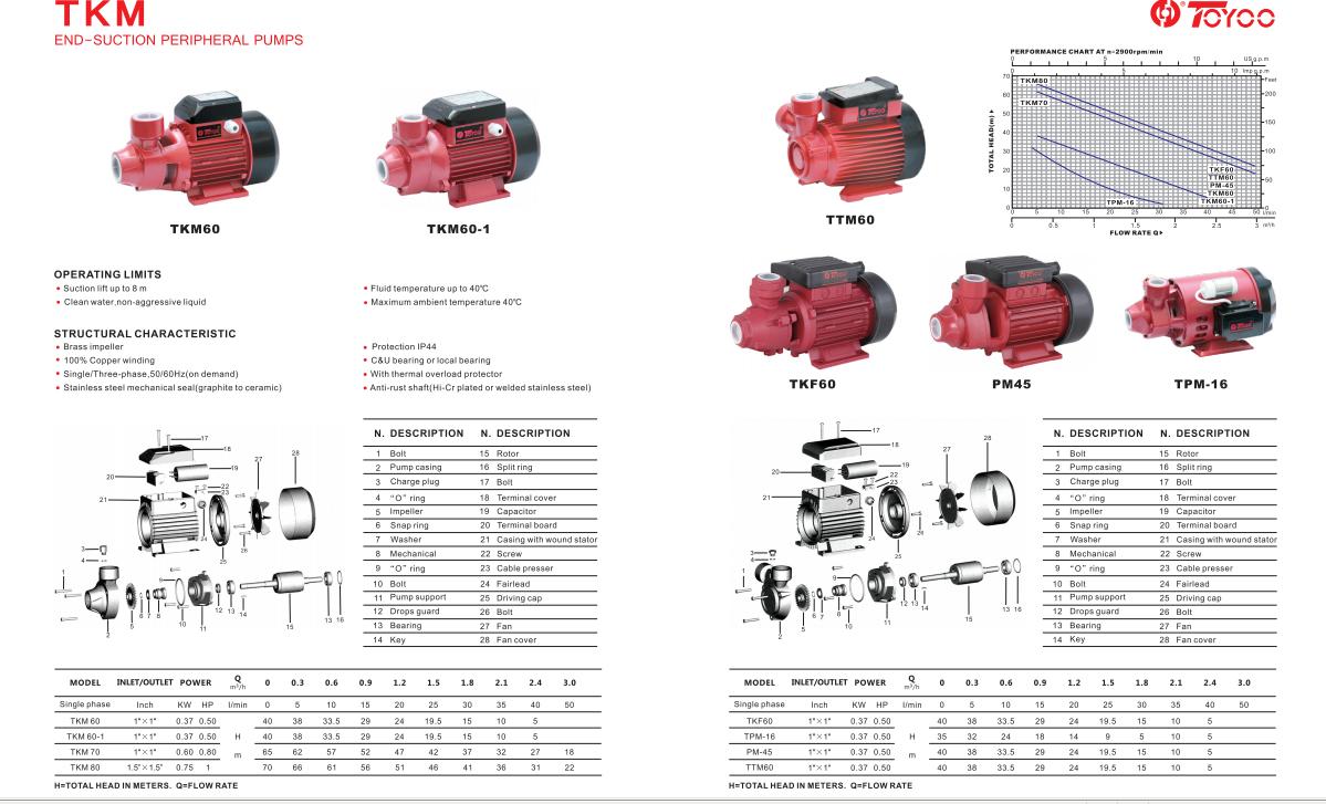 self priming JET Series pump