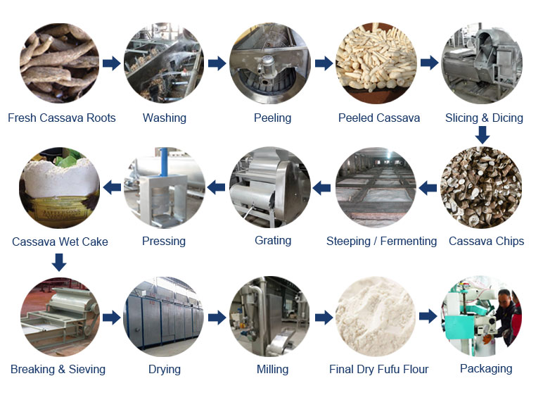 Dewatering and Drying SystemFufu Machine