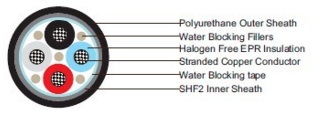 Water Blocked P18 RU 0.6/1kV