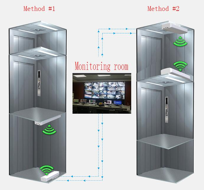 5.8GHz Elevator Wireless Transmission Equipment,wireless monitoring kits
