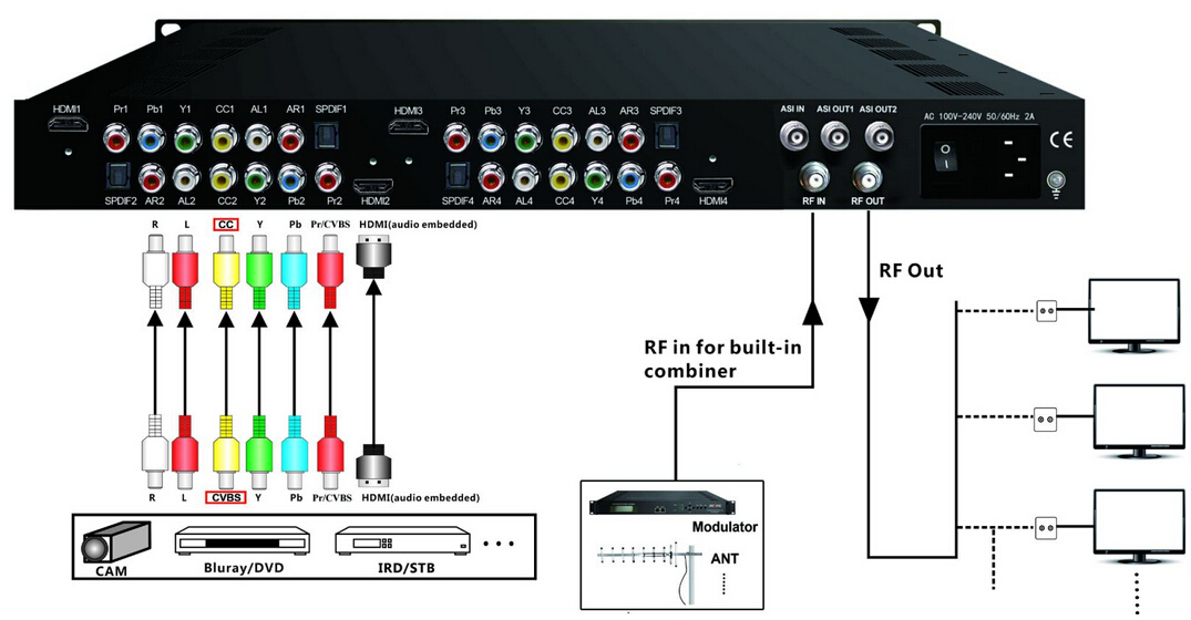 Multi Input HD Encoder Modulator - IP and RF Output