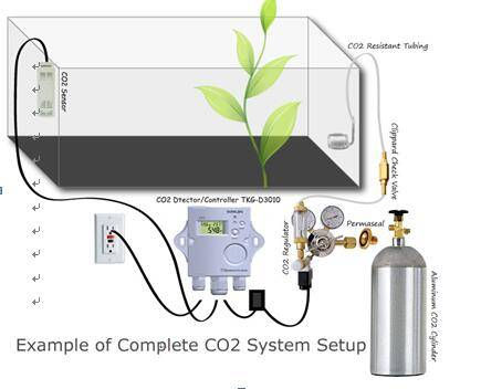High quality plug and play type CO2 controller for greenhouse