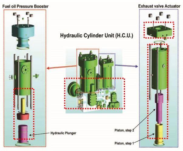 H.C.U. (HYDRAULIC CYLINDER UNIT)