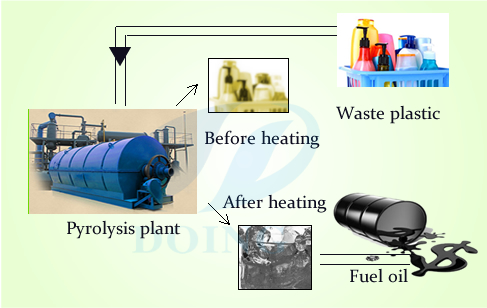 Waste plastic to oil machine