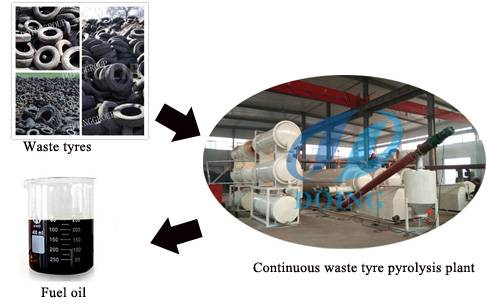 High oil yield continuous waste tire recycling plant