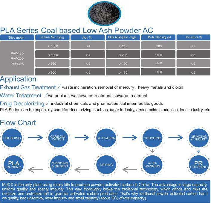 recent trends on china activated carbon industry essay The report titled global powder wood activated carbon market 2018 research report implements an exhaustive study of powder wood activated carbon market to gather significant and crucial information of powder wood activated carbon market size, growth rate, market opportunities and powder wood activated carbon market revenue forecast from 2018-2025.
