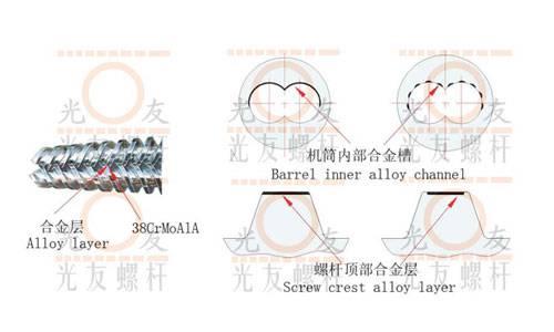 alloy screw and barrel