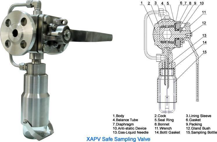 sampling valve, chemical sample valve, sample valve, process sampling valve, process sample valve, t