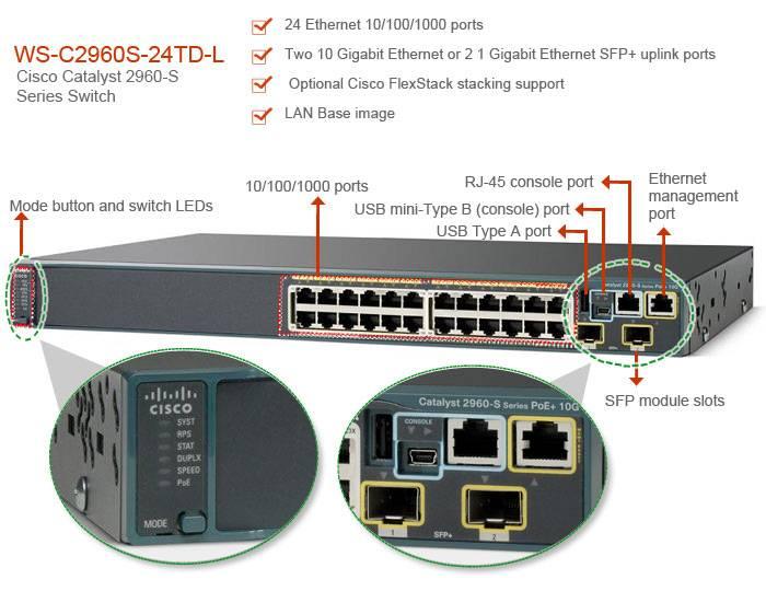 CISCO SWITCH WS-C3650-48TS-L WS-C3650-48TS-S WS-C3650-48TS-E