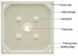 Chamber filter plate for all types of chamber filter press