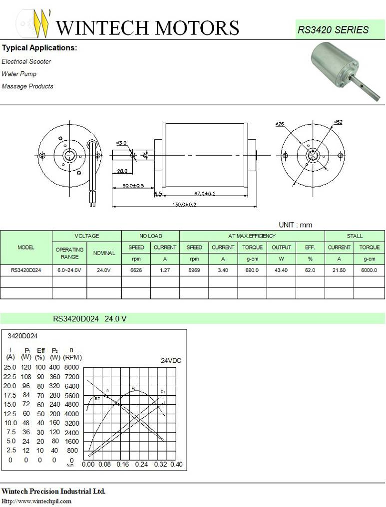 RS3420 DC Motors