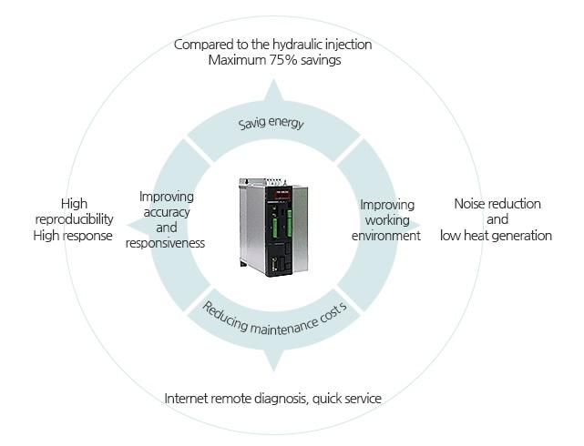 Hybrid Retrofit System for Hydraulics Machinery