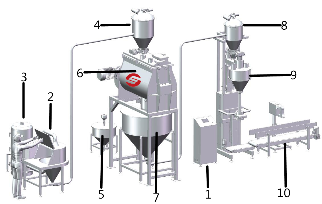 powder handling equipment system customization with free engineer service