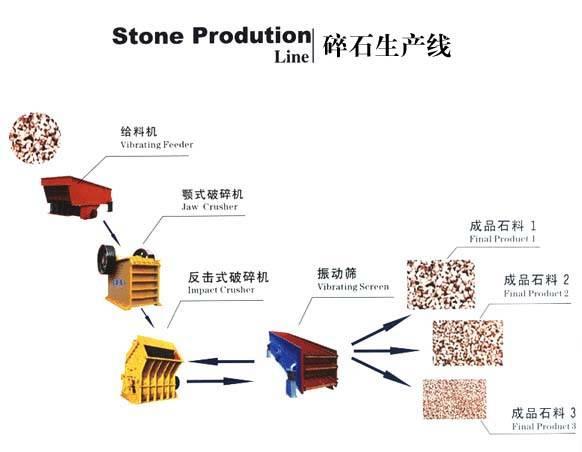 stone-making plant