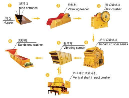 stone production line, sand production line,crushing plant