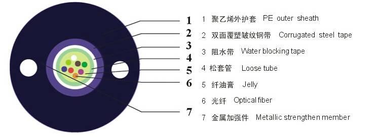 Optic fiber cable GYXTW