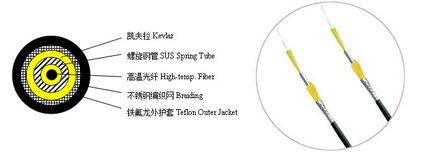 spiral pipe armored temperature sensing optical cable(SCJKB)