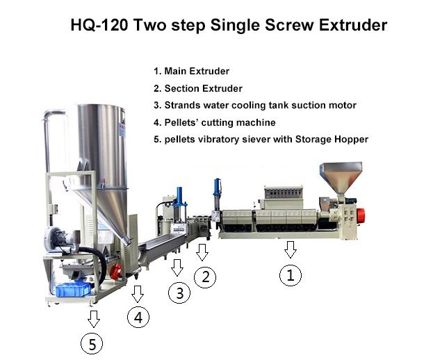 Extruder for Waste Plastic Recycling