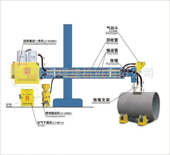 Flux Recovery &Transmitting Machine