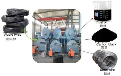 Tyre To Oil Recycling Machine /Continuous Waste tyre Pyrolysis Plant with CE ISO SGS