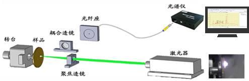 LIBS(Laser Induced Breakdown Spectroscopy)