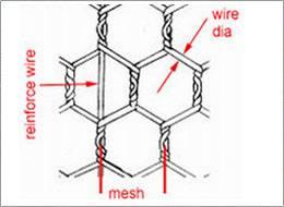 Gal. Hexagonal Wire Mesh