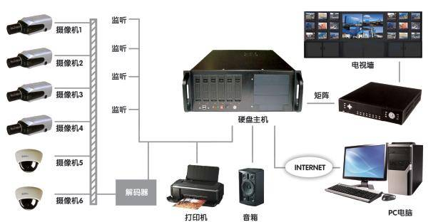 The Plant Closed-Circuit Television Monitoring System